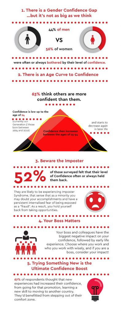 Confidence: The Destination or a Journey? Here's what we found...